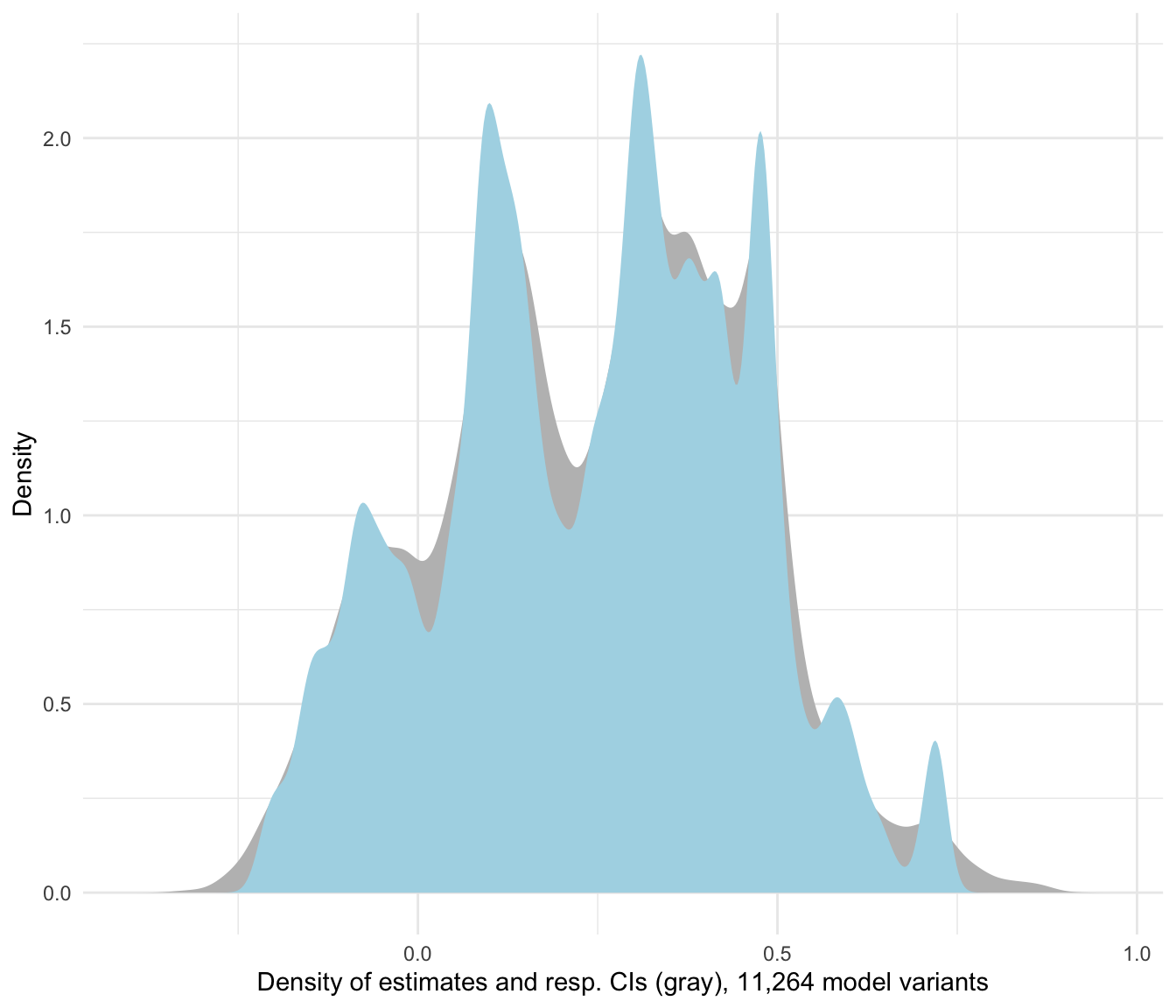 Estimate density for all researcher degrees of freedom
