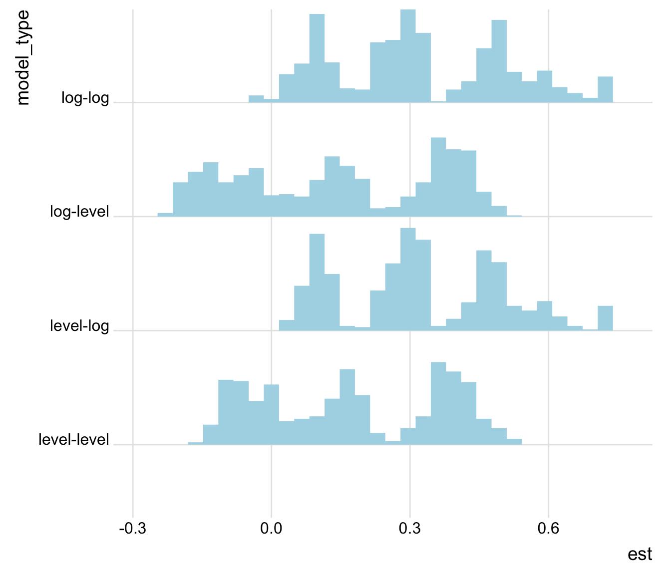 Estimates by model specification