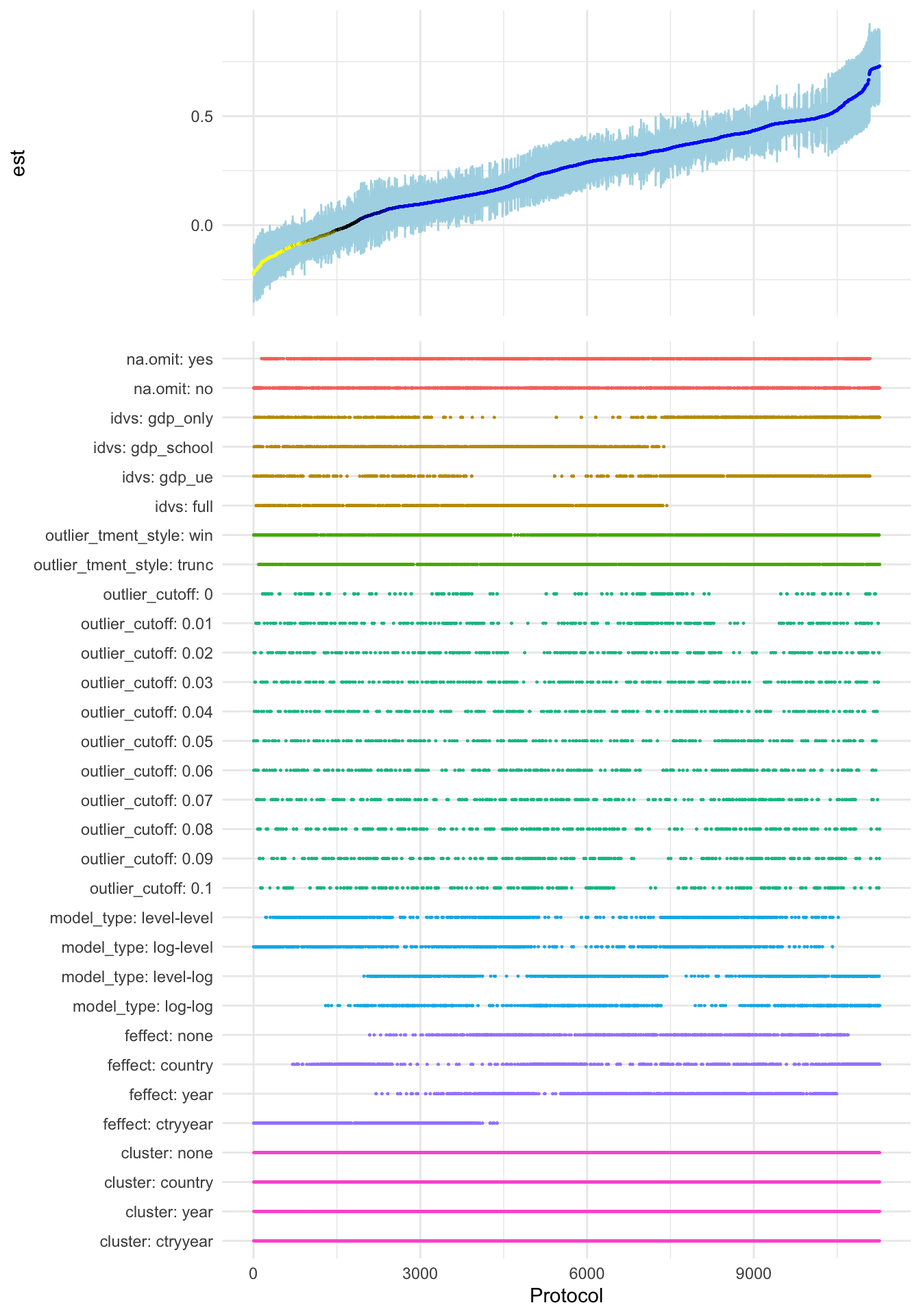 11,264 Regressions in One Tidy Plot