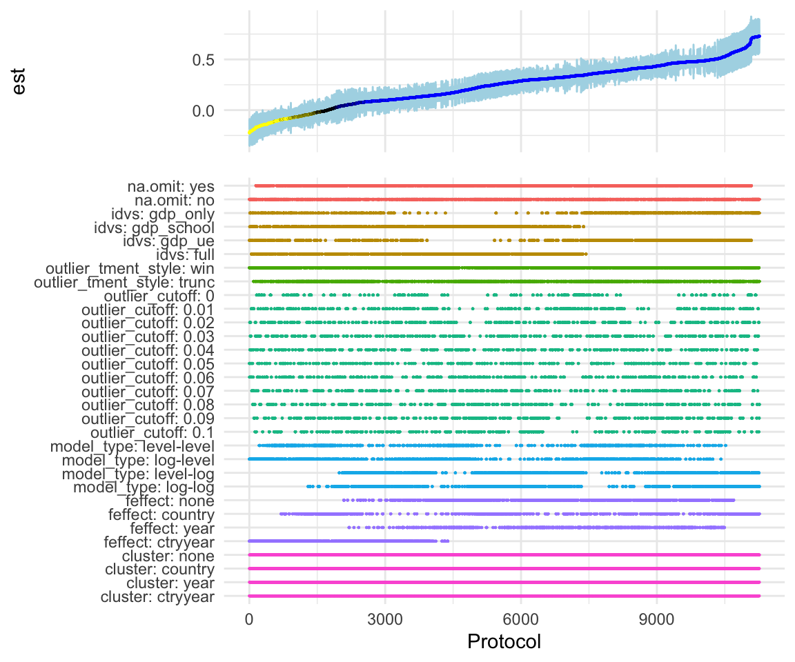 From one Regression to Hundreds Within Seconds: A Shiny Specification Curve